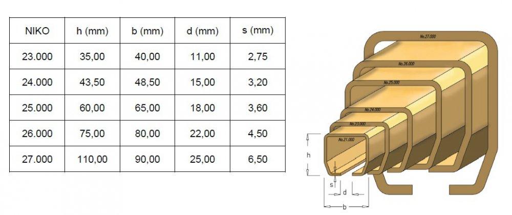Základní rozměry jednotlivých profilů NIKO